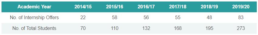 Internship Offers 2019-2020